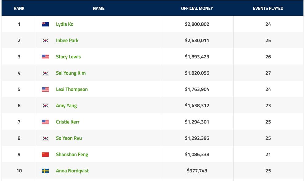 Official Money LPGA 2015